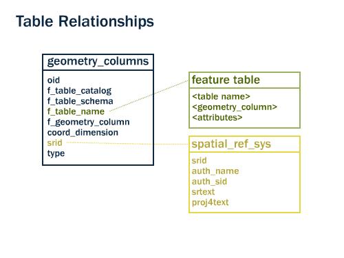 9  Geometries — Introduction to PostGIS